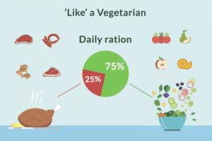 75-25_veget_meat