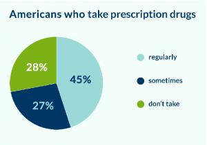 take_prescription_drugs